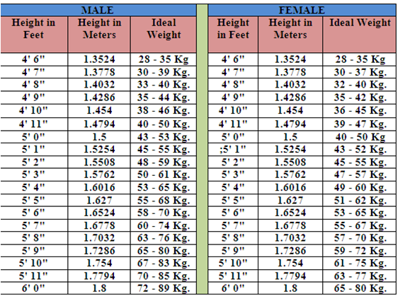 weight and height chart in kg for man gd quality: Weight and height chart in kg for man gd quality do you know