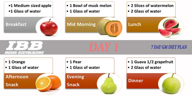 7 Days Gm Diet The Best Indian Vegetarian Diet To Lose Weight