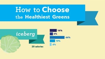 How to Choose the Healthiest Salad Greens-min