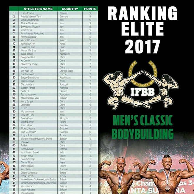 IFBB Elite Athletes Ranking